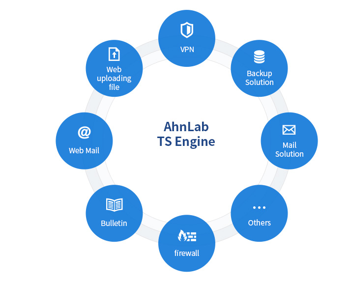 Concept of AhnLab TS Engine