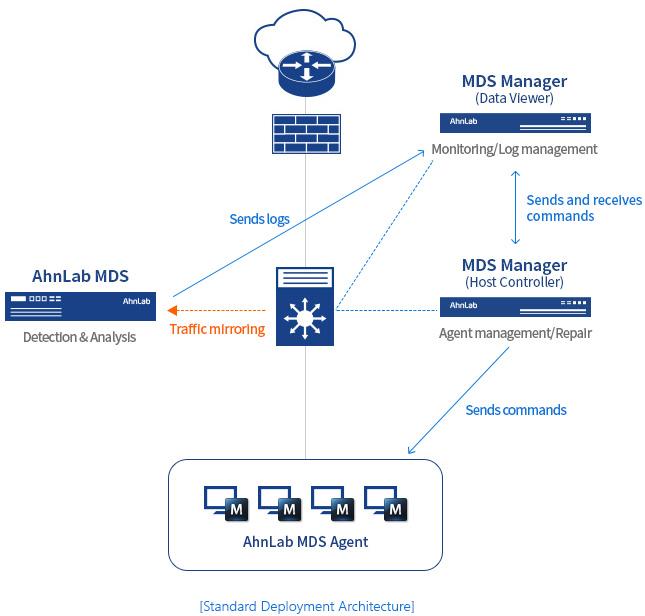 Standard Deployment Architecture