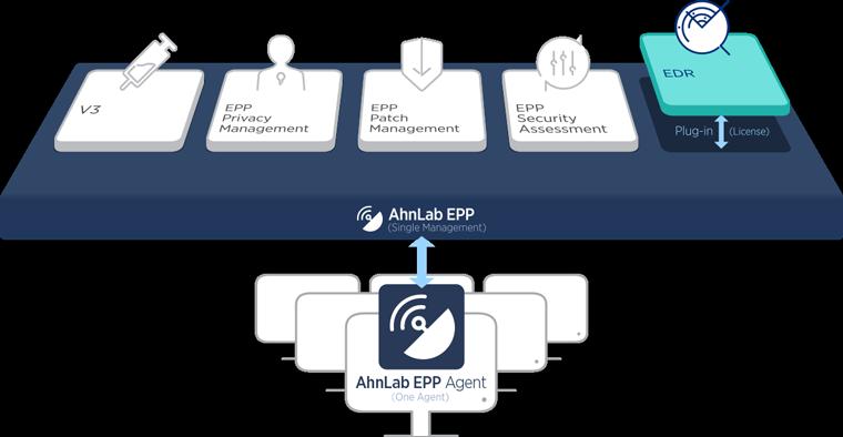 Ahnlab patch management 삭제