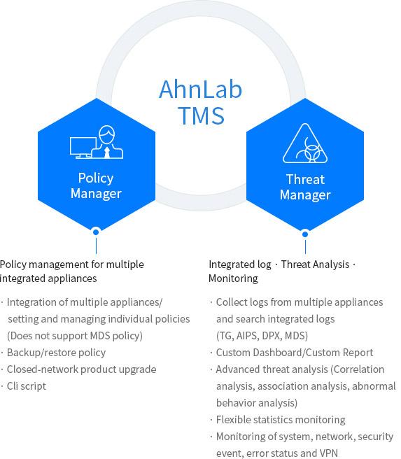 AhnLab TMS