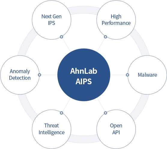 AhnLab AIPS
