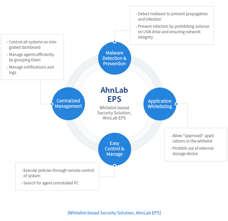 Whitelist-based Security Solution, AhnLab EPS